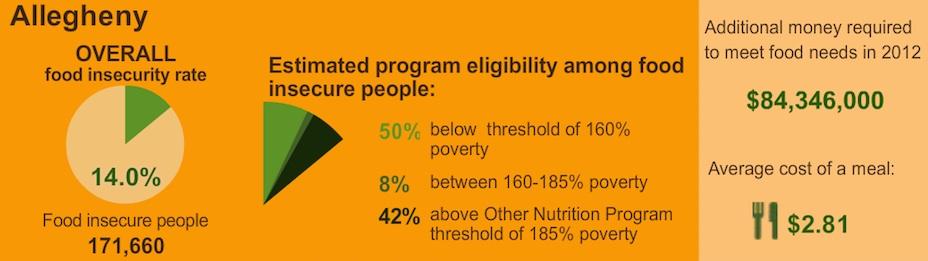 Allegheny-County-Feeding-America-data